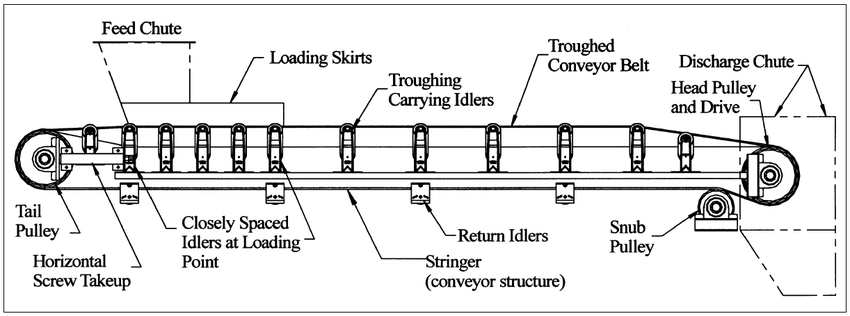 A Brief Overview of Troughed Conveyors - OreFlow